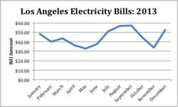 los ngeles electricity bill trends